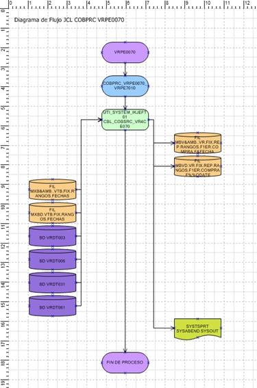 Diagrama de Componenetes